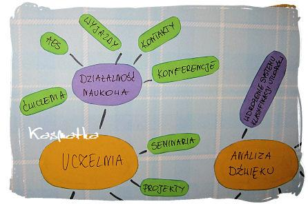 mapka doktoratu